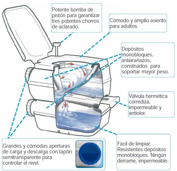 wc químico esquema